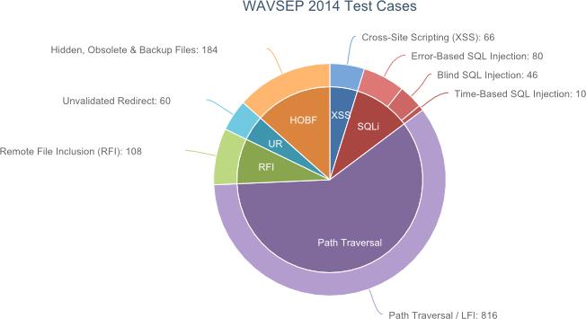 Syhunt | WAVSEP2014